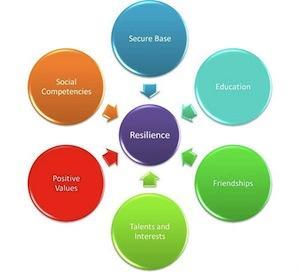 Resilienza | Che cos'è e perché è necessaria