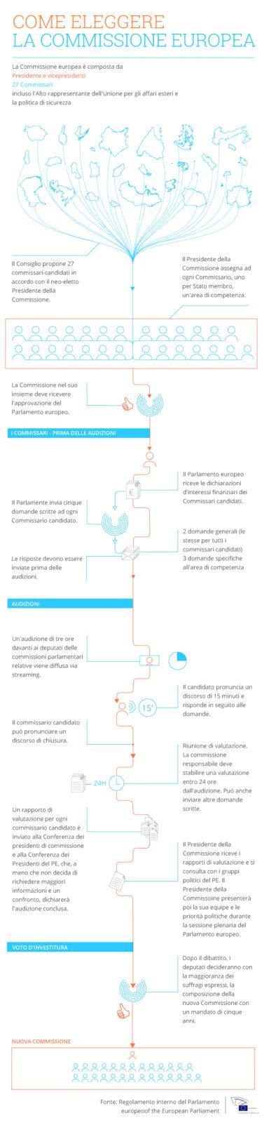 infografica elezione commissione europea