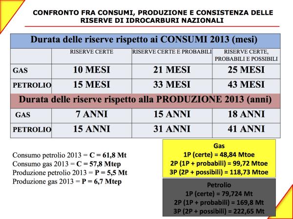 dati riserve italiane Ministero sviluppo economico