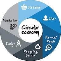 Economia Circolare: bandire incenerimento, tassare uso risorse e aumentare ciclo di vita prodotti