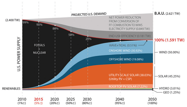 roadmap verso usa 100% rinnovabili