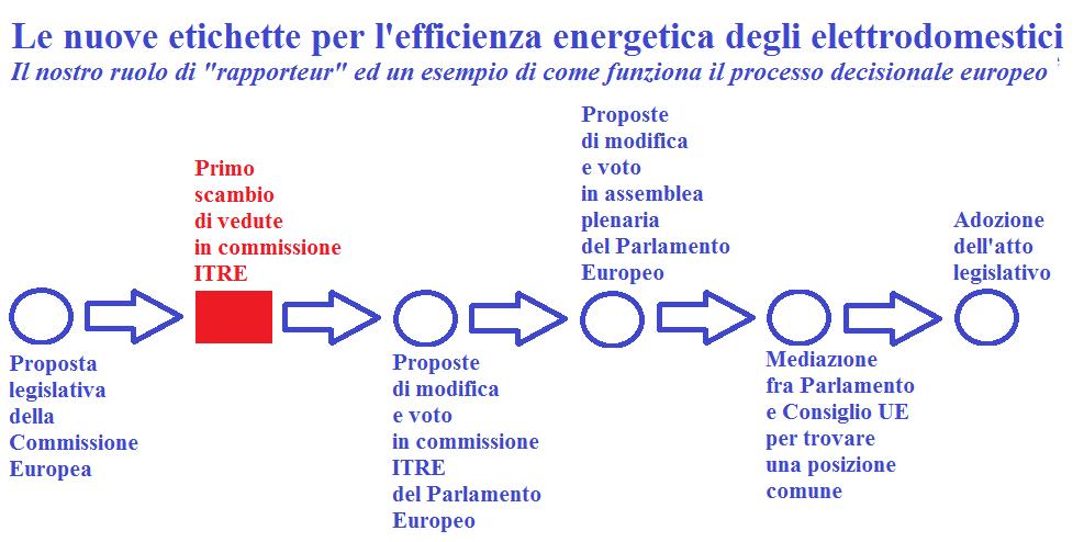 grafico etichette