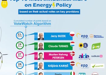 Un M5S tra i 5 deputati europei più influenti in tema di energia secondo un'analisi di VoteWatch