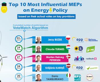 Un M5S tra i 5 deputati europei più influenti in tema di energia secondo un'analisi di VoteWatch
