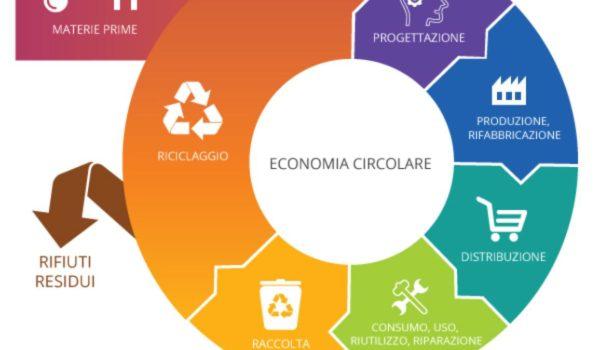 PERMACULTURA: Economia Circolare