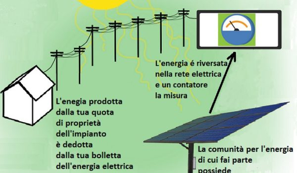 Virtual net metering. Le rinnovabili non hanno più la palla al piede